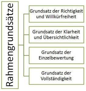 GoB Rahmengrundsätze