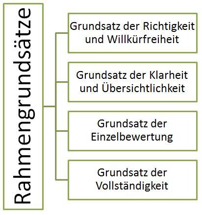 die grundstze ordnungsgemer buchfhrung - Doppelte Buchfuhrung Beispiel